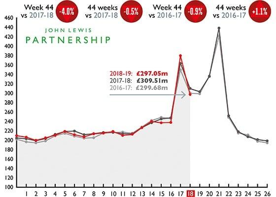 John lewis partnership weekly