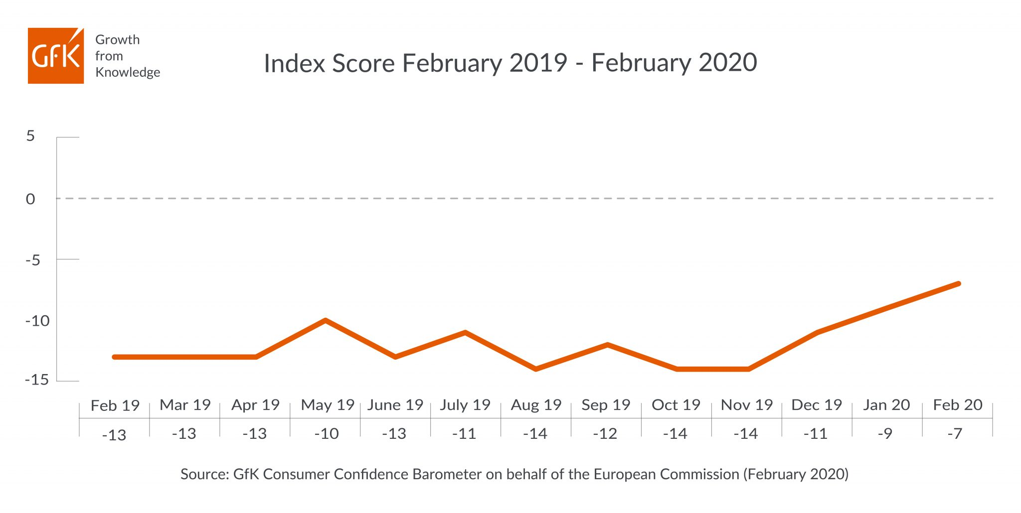 Consumer confidence increases for 3rd consecutive month