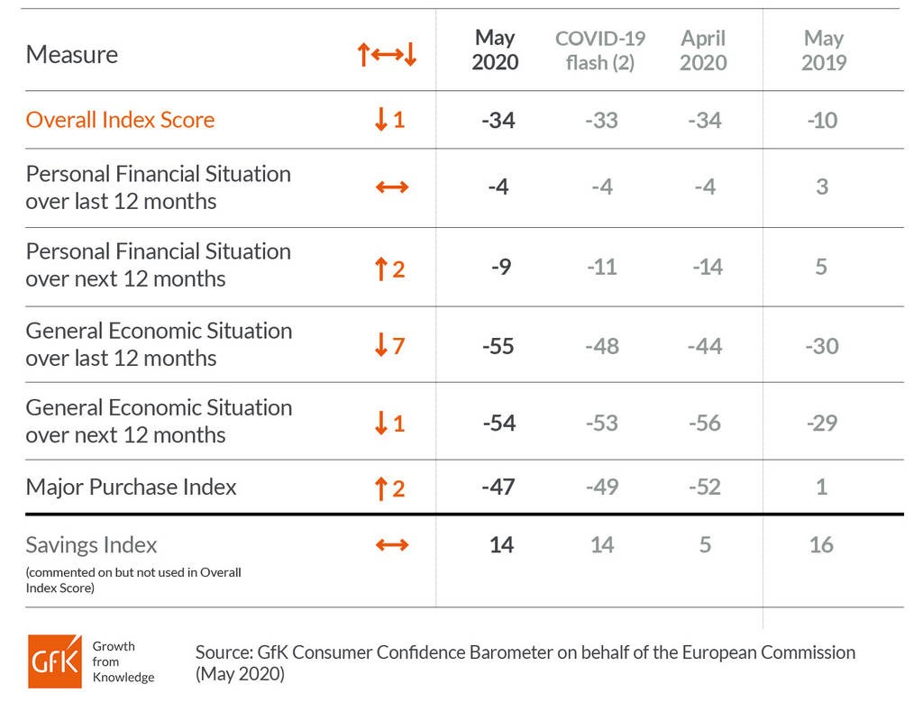 "UK consumer confidence remains ""battered & bruised"""