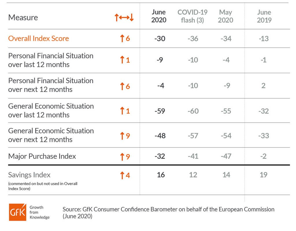Consumer confidence rebounds after record lows