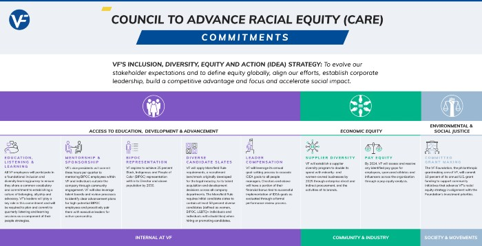 VF Corp Steve Rendle Council to Advance Racial Equity