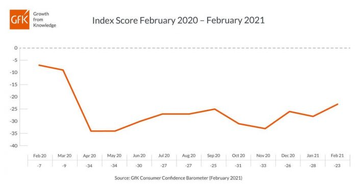 Consumer confidence in February improves as vaccine rollout continues