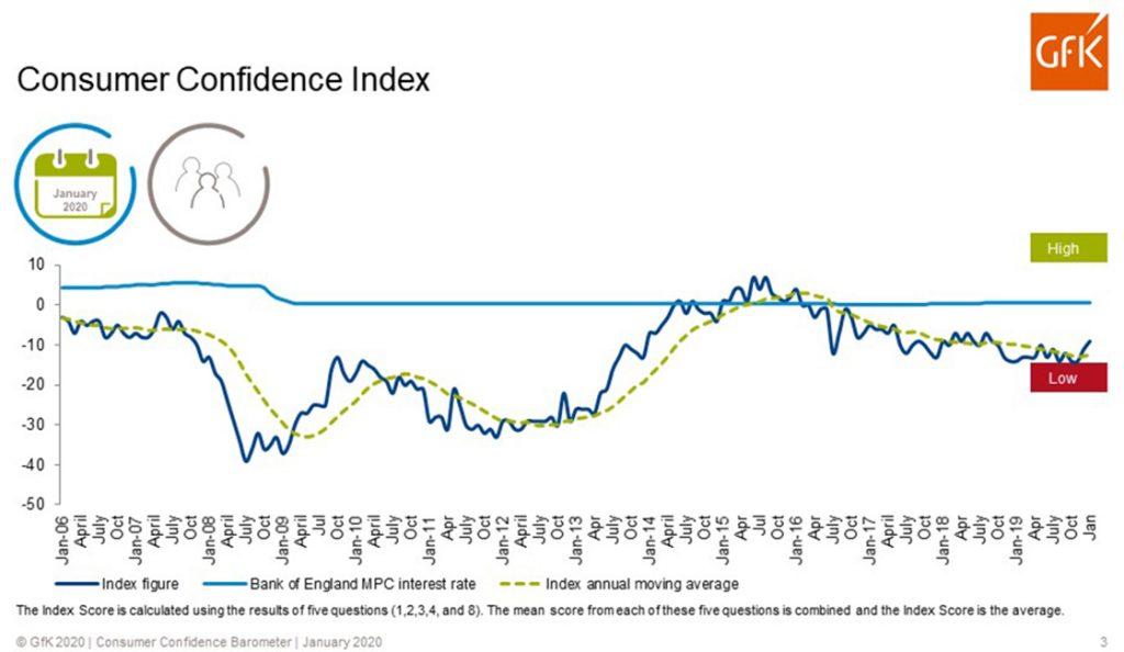 "Consumer confidence given ""Boris bounce"" but year ahead looks shaky"