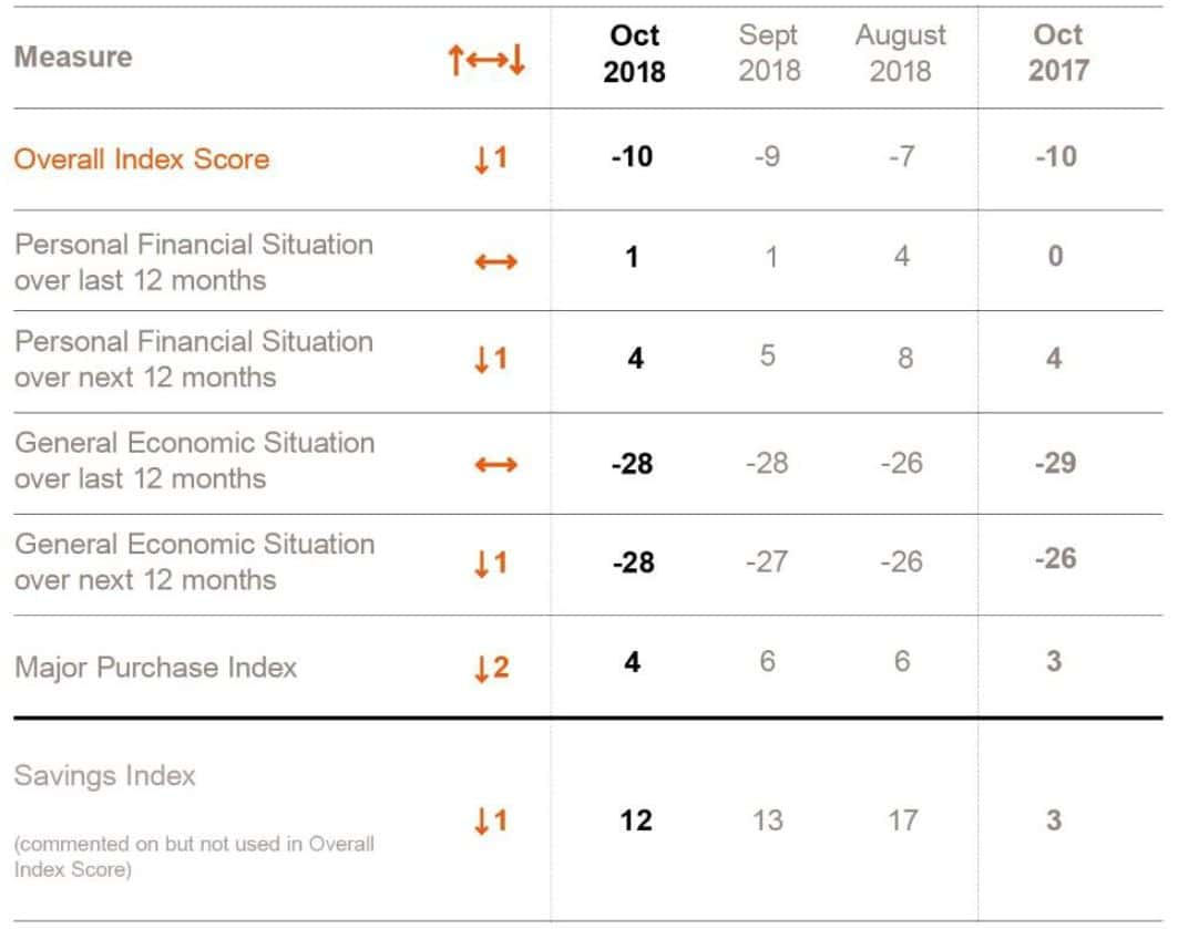 October consumer confidence