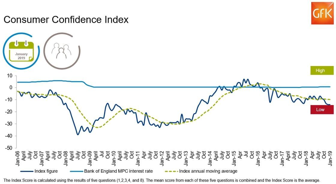 January consumer confidence