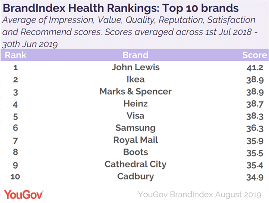 YouGov's brand health rankings dominated by retailers: John Lewis, Ikea and M&S