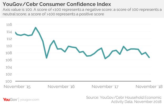 November consumer confidence