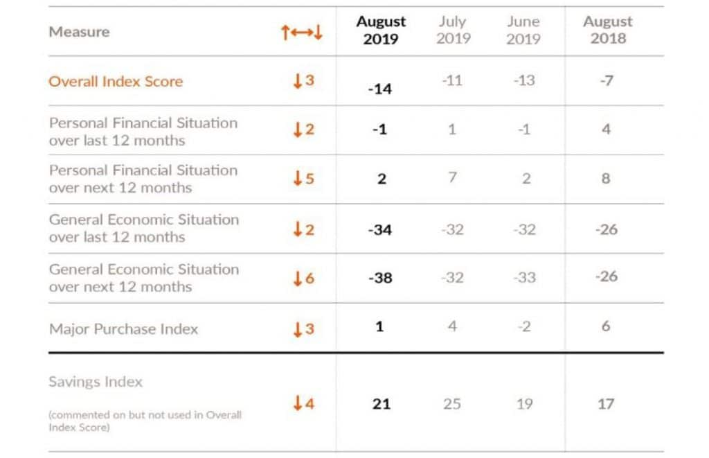 GFK Consumer Confidence Index: Declines across all measures in August