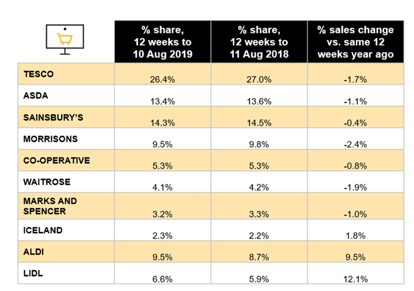 UK grocery market share: Ocado fastest-growing grocer supermarket sales Kantar Worldpanel Nielsen