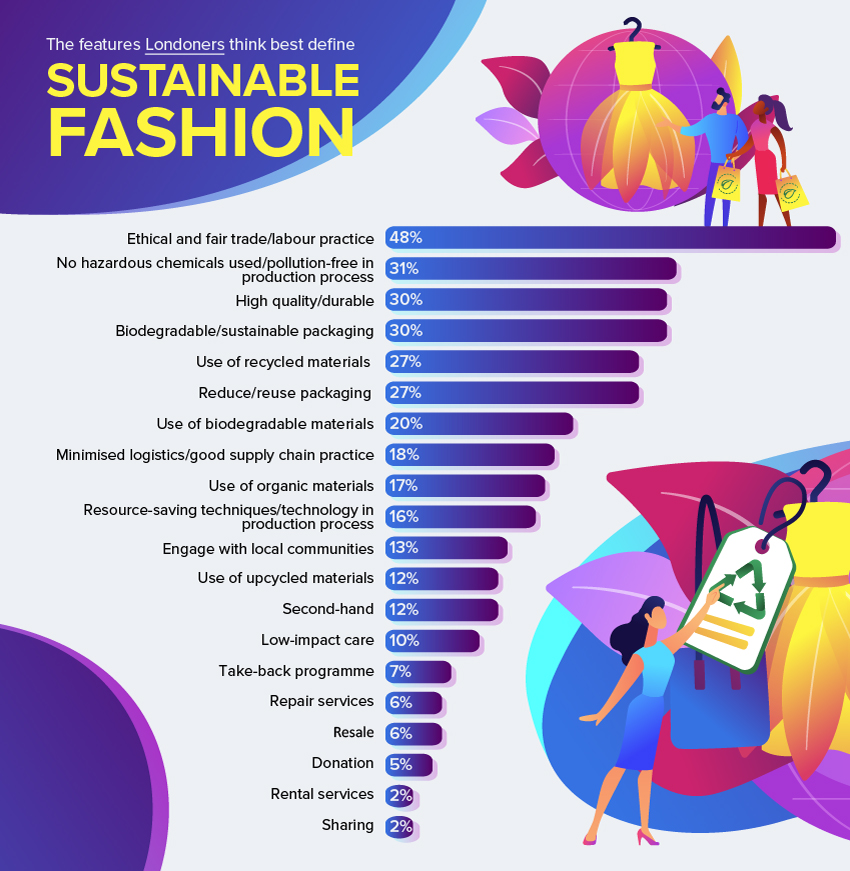 More than half Londoners willing to pay more for sustainable fashion, according to OnBuy