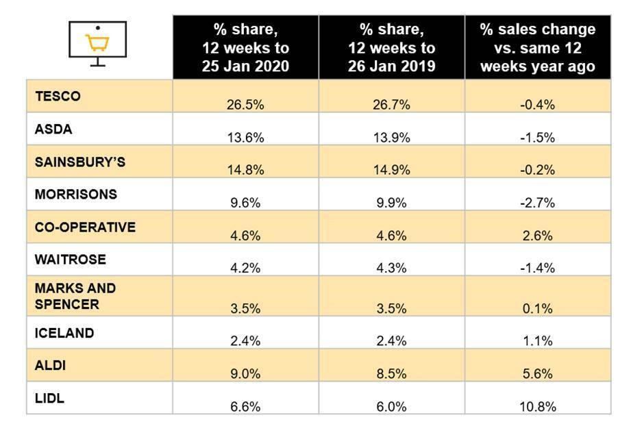 Dry January & Veganuary boosts UK grocery sales market share Kantar Nielsen