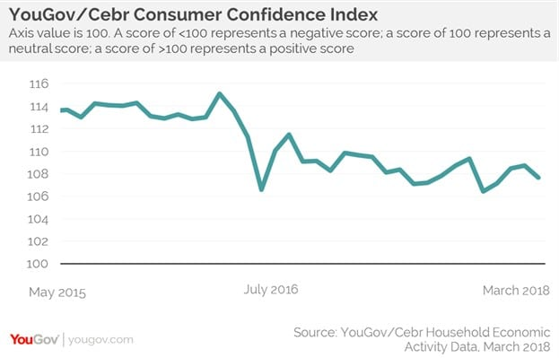 March consumer confidence